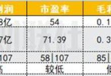 中国长城四年13起并购耗资252亿