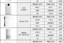 市面主流31款空气净化器评测