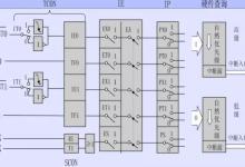 硬见小百科:单片机中断系统
