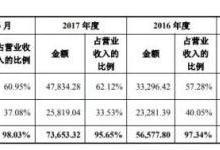 宇瞳光学拟募资5.44亿元建设项目