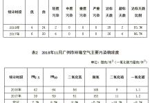 11月广州市环境空气质量状况