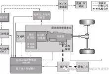 混合动力汽车各工况分析(上)