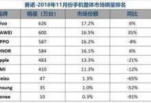 国内手机11月销量排名出炉