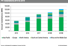 2019年全球光伏装机增长18%