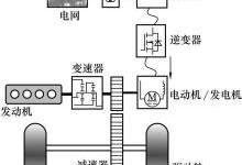 混合动力汽车各工况分析(插混汽车基本介绍)