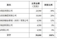 特锐德与国家电网、南方电网等5亿元入驻雄安
