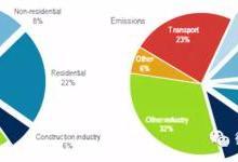 解读面向零排放、高效和弹性的建筑部门