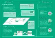 纸基生物传感器:亲近环境
