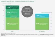 BCG发布《电动汽车电池生产的未来》解析