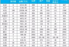 1-11月环境行政处罚罚没款135.97亿