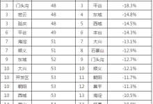 北京1-11月各区空气质量情况