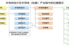 立昂微电募资13.5亿元生产硅片及射频芯片