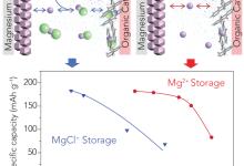 丰田合作休斯顿大学提升镁离子电池性能