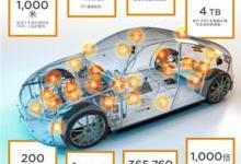 自动驾驶传感技术如何演进?