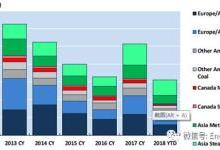 关于加快美国煤炭出口机遇的评估
