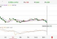 蔚来:NIO ES6有毒,发布后股价7天跌23%