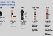 智能门锁发展历史:单机锁发展到联网锁
