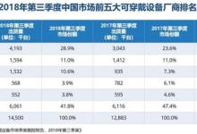 中国可穿戴设备市场:小米第一,华为第二!