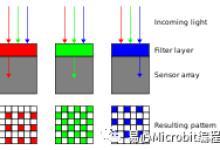 一文了解CCD与CMOS影像传感器