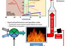 氧化锆氧气传感器如何提高锅炉燃烧效率?