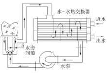 【干货】电子设备的液体冷却(二)
