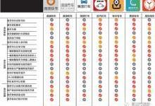 六大网约车评测安全出行报告