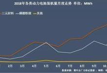 动力电池争霸:宁德时代稳固 比亚迪再跌7%