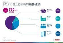 博世集团:2017年销售额达780亿欧元