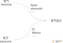 浅谈电气软件的发展现状及趋势