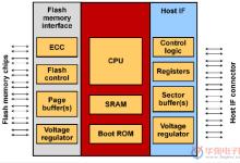 NAND闪存中控制器的重要性