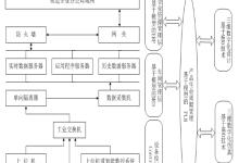 车间智能化生产应用体系规划研究