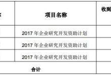 茂硕电源获得政府补贴294万元