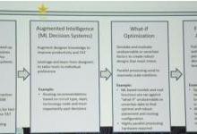 AI技术在设计领域进一步发挥作用