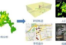 面向智慧城市的GIS平台思考与实践