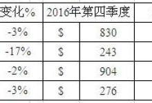 康宁公布2017年第四季度和全年财务业绩