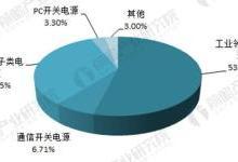 2018中国开关电源行业现状与市场需求分析