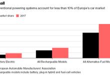 市场对纯电动汽车还处观望阶段 混合动力车型已稳居上风