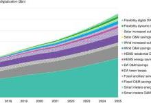 BNEF:2025年数字化将为能源行业创收380亿美元