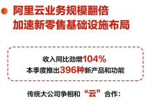 阿里云业务去年营收破百亿 市场占有率47.6%