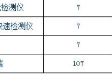 陕西省斥资1.29亿配县级食品快检车及仪器