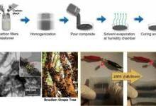 世界上首个可拉伸水性锂离子电池
