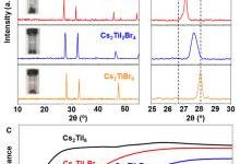 新型无毒钛基双钙钛矿型光伏材料预测