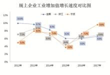 2017宁波工业经济量质齐升