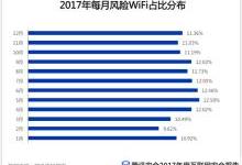二线以下城市WiFi风险超一线城市一倍以上