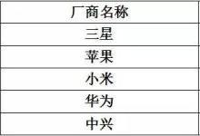 """国产手机品牌破解俄通信运营商""""封杀令"""""""