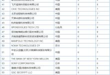 2017全球区块链企业专利排行榜出炉