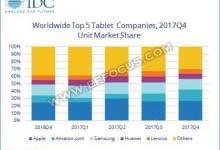 IDC:全球可拆分平板电脑市场增长1.6%,低于2016年