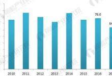 金属切削机床行业现状与发展前景分析