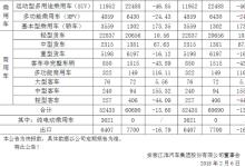 开局不利!江淮1月销量下跌13.6%