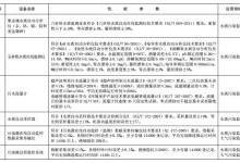 《环境保护综合名录(2017版)》发布